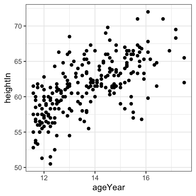 Scatter plot with theme_grey() (the default, top left); with theme_bw() (top right); with theme_minimal() (bottom left); with theme_classic() (bottom right)
