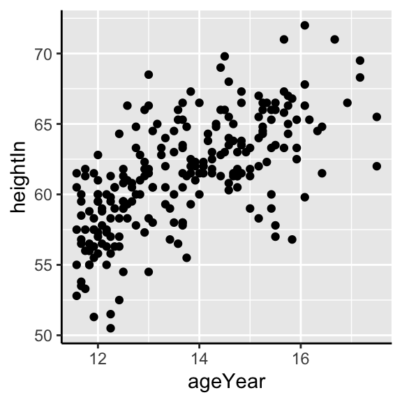 Scatter plot with axis lines (left); With theme_bw(), panel.border must also be made blank (right)