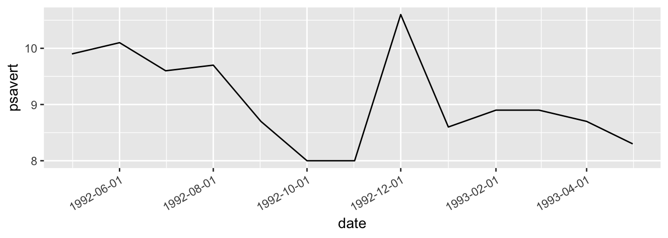 Top: with default breaks on the x-axis; bottom: with breaks specified