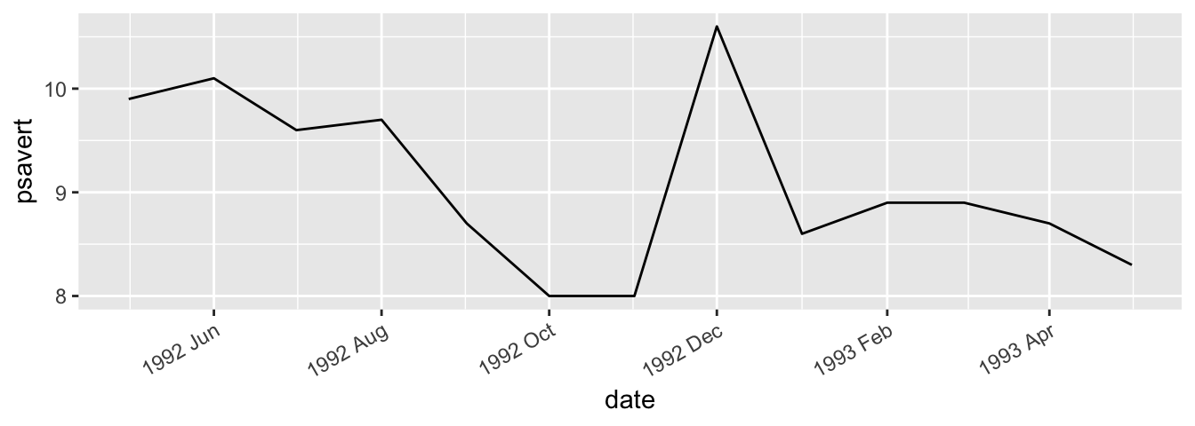 Line graph with date format specified