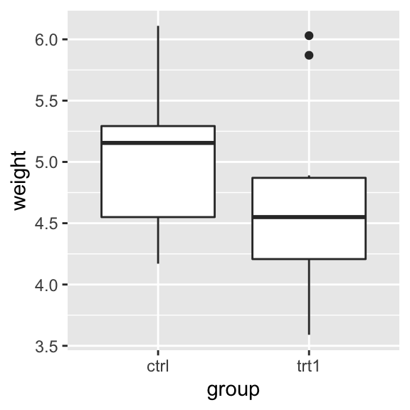 Box plot with manually specified items on the x-axis (left); With only two items (right)