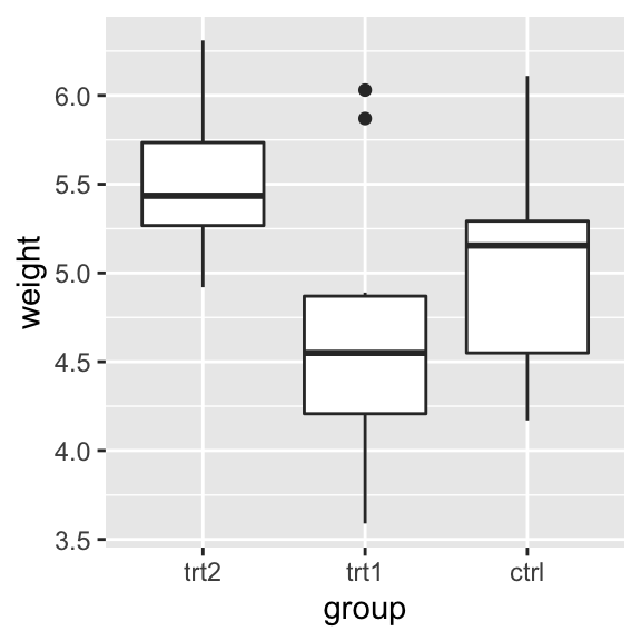 Box plot with order reversed on the x-axis