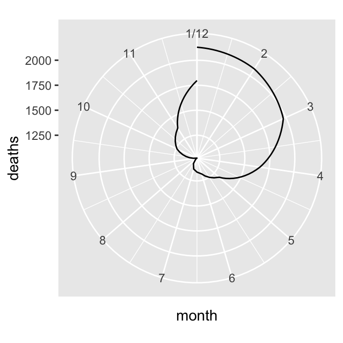 Polar plot with line (notice the data range of the radius) (left); With the radius representing a data range starting from zero (right)