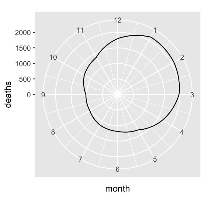 Polar plot with theta representing x values from 0 to 12 (left); The gap is filled in by adding a dummy data point for month 0 (right)