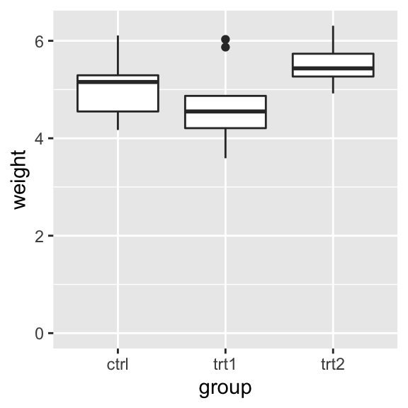 Box plot on which y range has been expanded to include 0