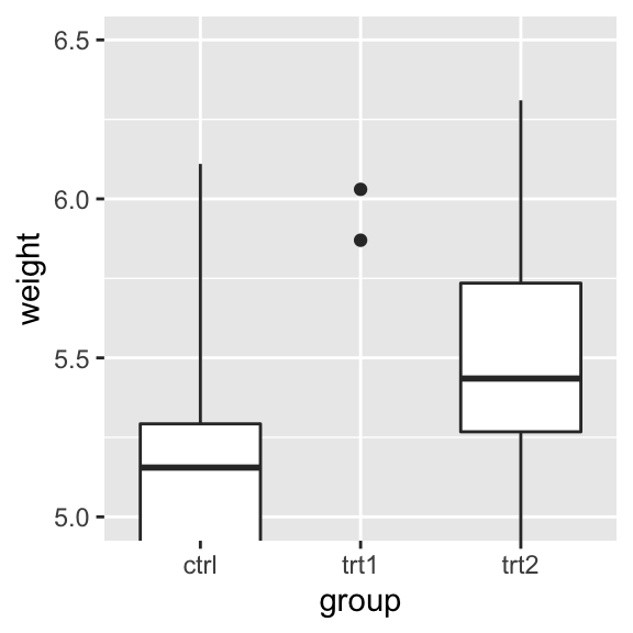 "Smaller y range using a scale (data has been dropped, so the box plots have changed shape; left); ""Zooming in"" using a coordinate transform (right)"