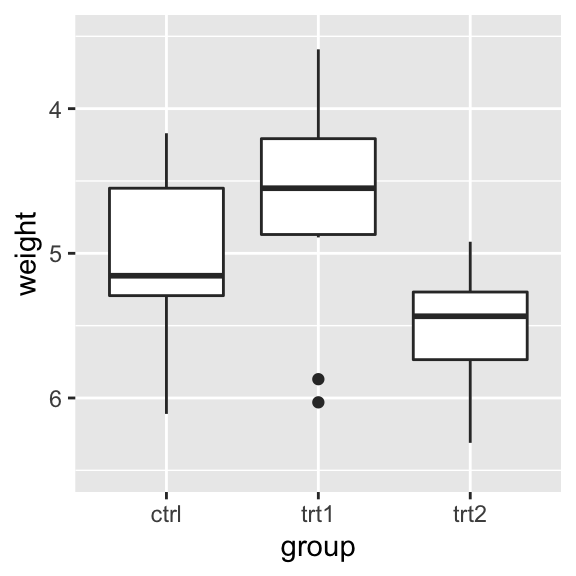Box plot with reversed y-axis