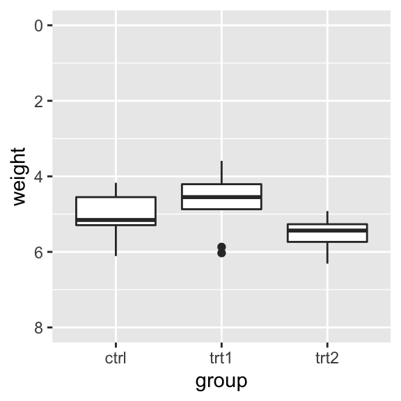 Box plot with reversed y-axis with manually set limits
