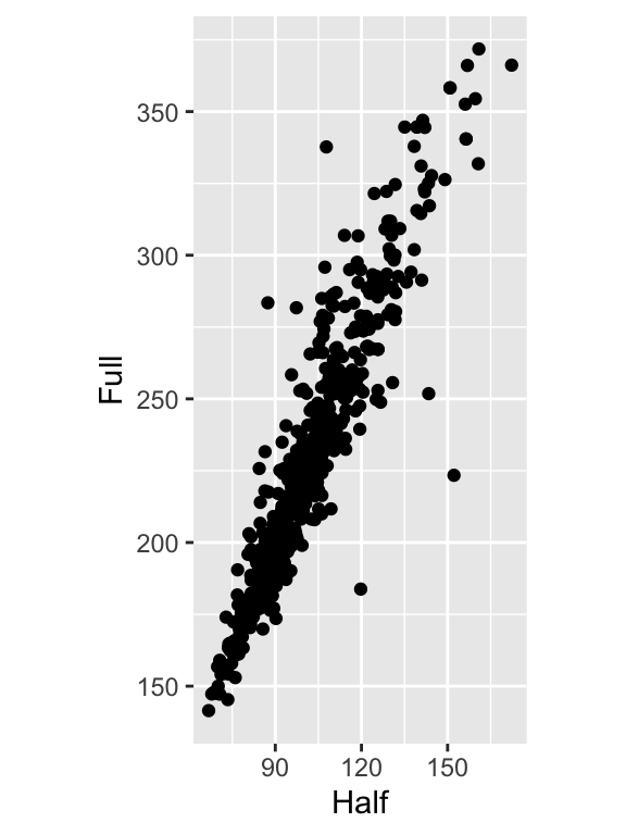 Scatter plot with equal scaling of axes (left); With tick marks at specified positions (right)