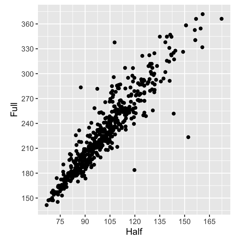 Scatter plot with a 1/2 scaling ratio for the axes