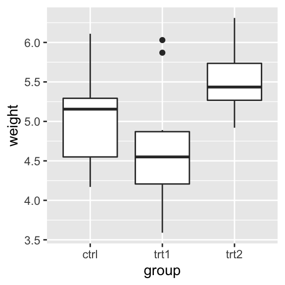 Box plot with automatic tick marks (left); With manually set tick marks (right)