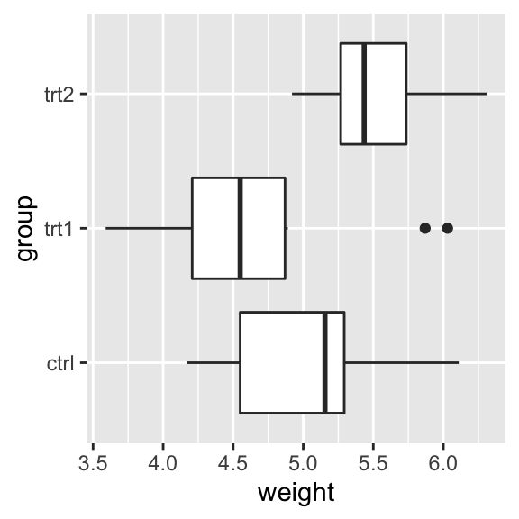 A box plot with regular axes (left); With swapped axes (right)