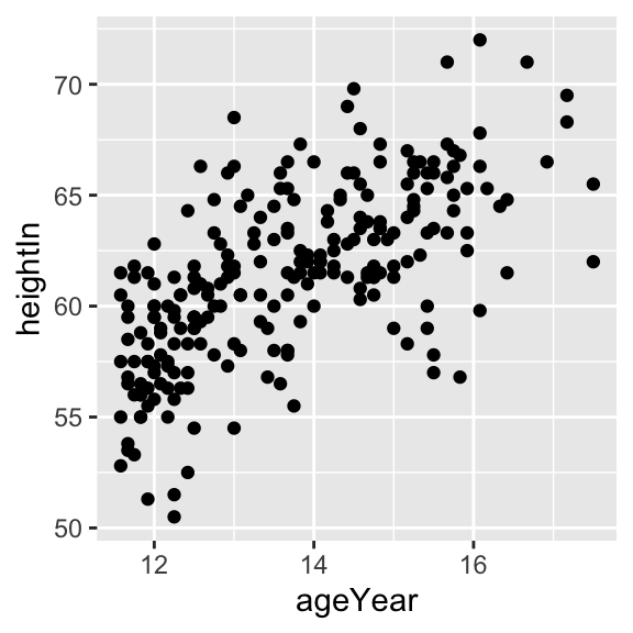 Scatter plot with automatic tick labels (left); With manually specified labels on the y-axis (right)