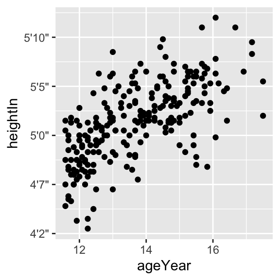 Scatter plot with a formatter function (left); With manually specified breaks on the y-axis (right)