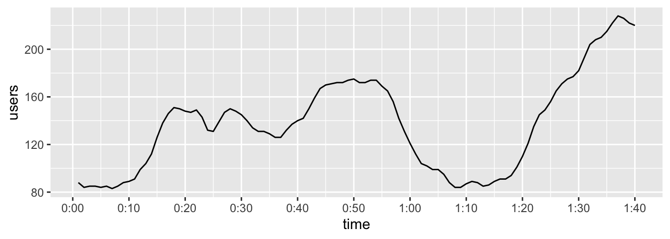 Top: relative times on x-axis; bottom: with formatted times