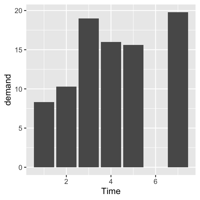 Bar graph of values with a continuous x-axis (left); With x variable converted to a factor (notice that the space for 6 is gone; right)