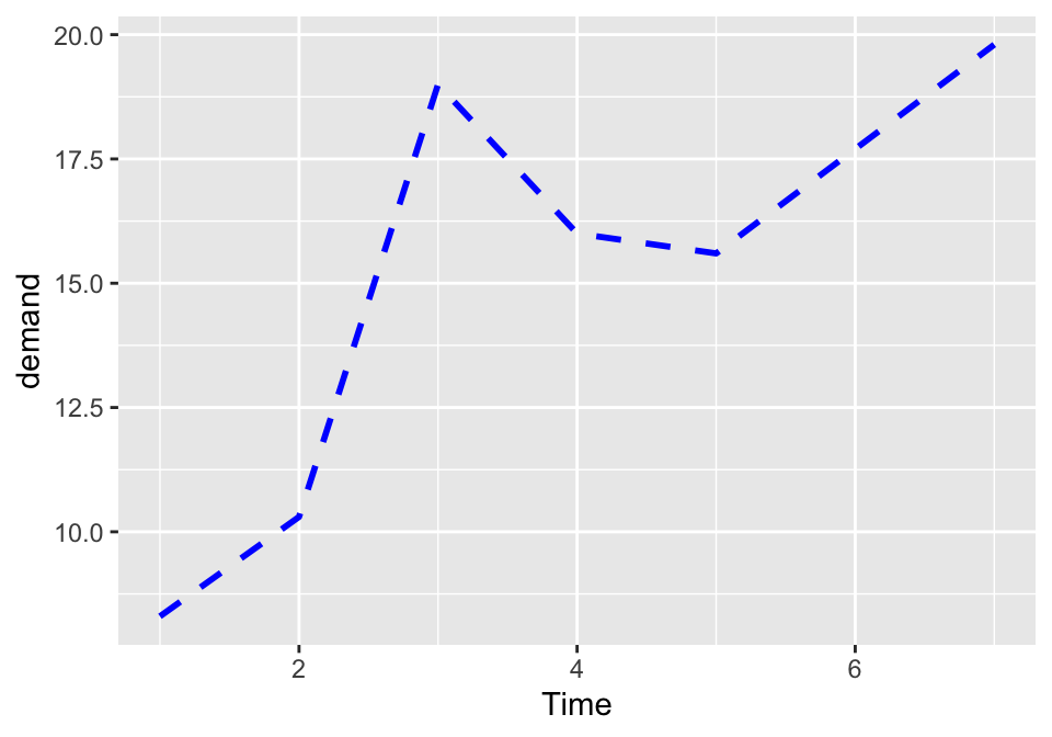 Line graph with custom linetype, size, and colour