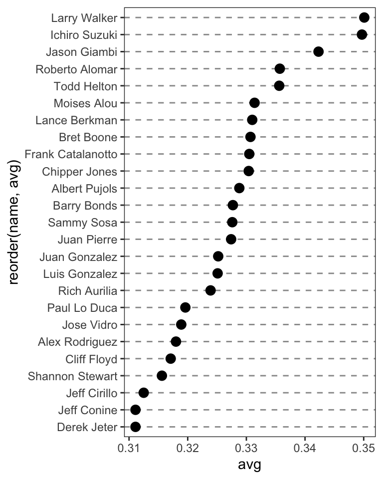 Dot plot, ordered by batting average