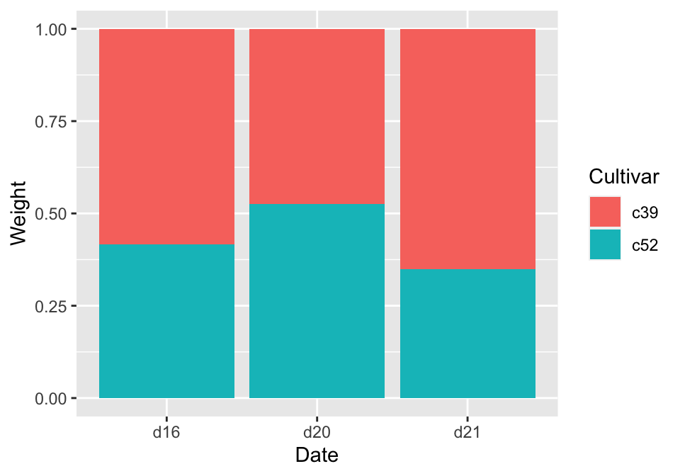 Proportional stacked bar graph