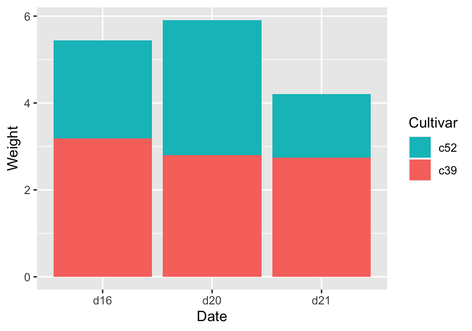 Stacked bar graph with reversed stacking order