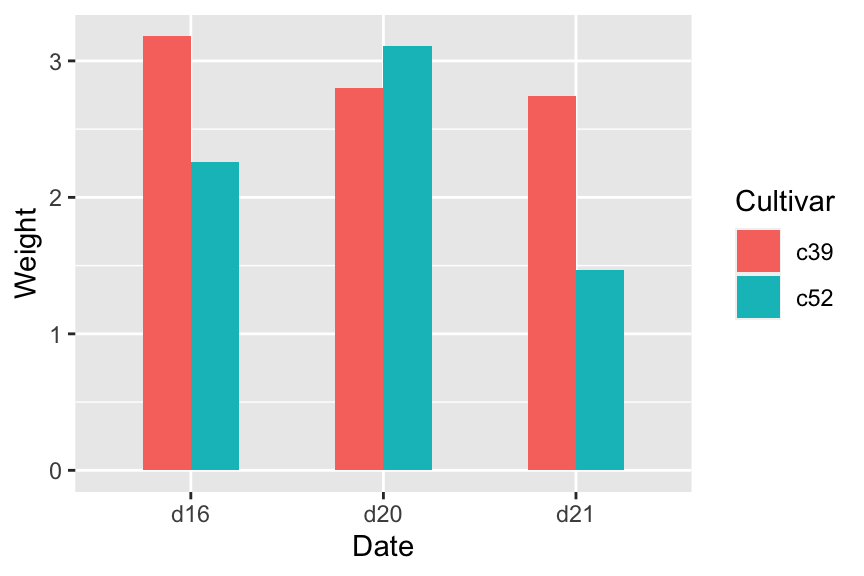 Bar graph with narrow grouped bars (left); With space between the bars (right)