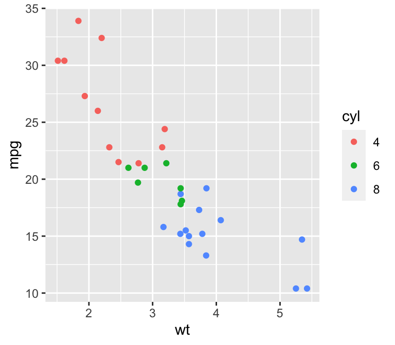 Converting cyl to a factor, within the call to ggplot (left); By modifying the dataframe (right)