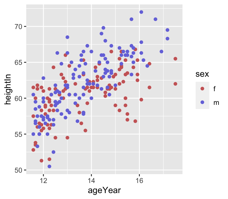 Scatter plot with named colors (top left); With slightly different RGB colors (top right); With colors from the viridis color scale (bottom)