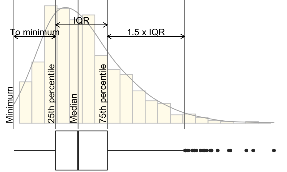 Box plot compared to histogram and density curve