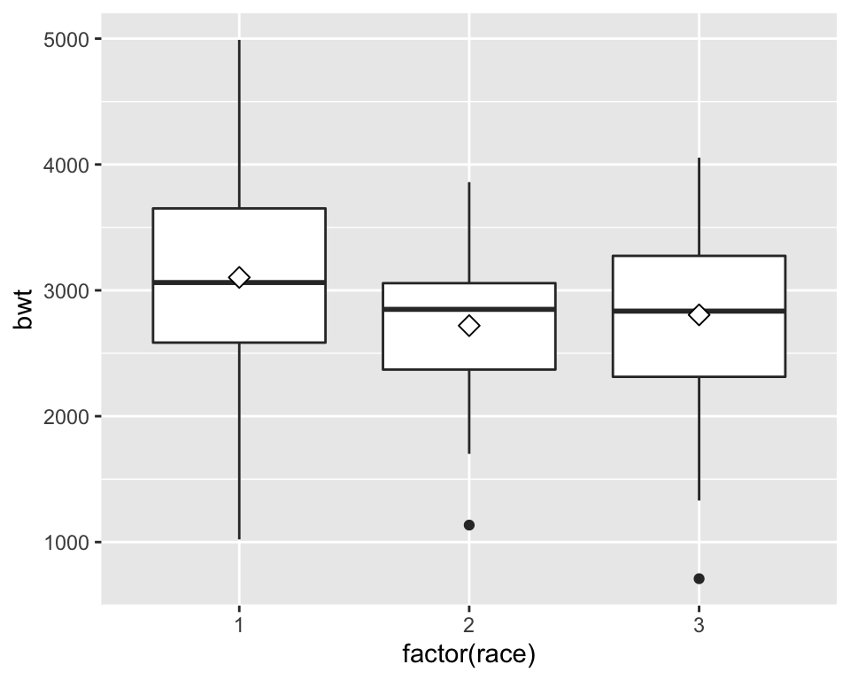 Mean markers on a box plot