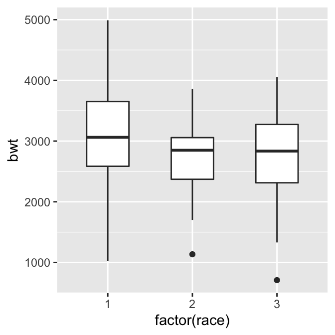 Box plot with narrower boxes (left); With smaller, hollow outlier points (right)