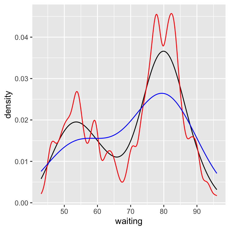 Density curves with adjust set to .25 (red), default value of 1 (black), and 2 (blue)