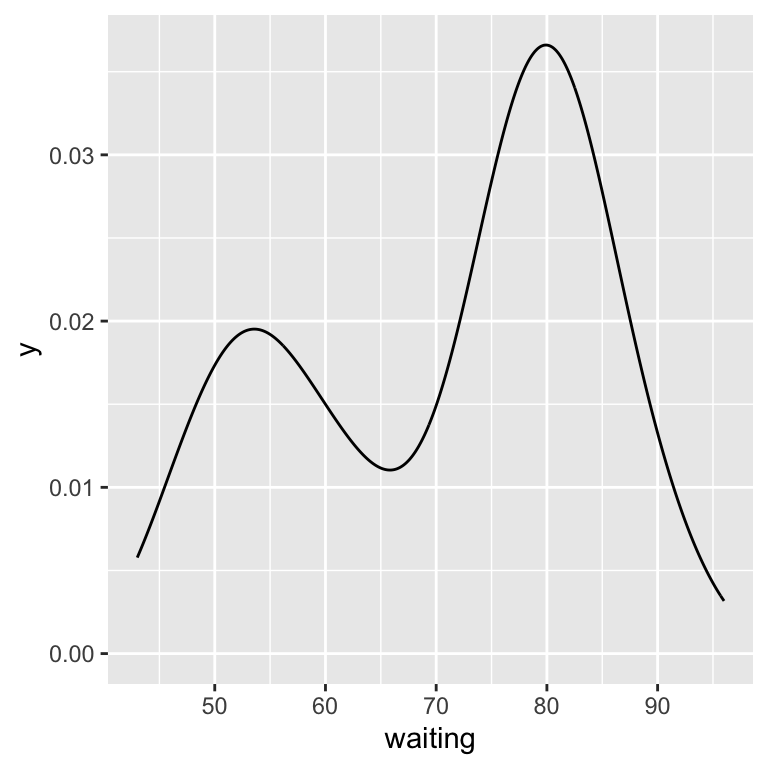 A kernel density estimate curve with geom_density() (left); With geom_line() (right)