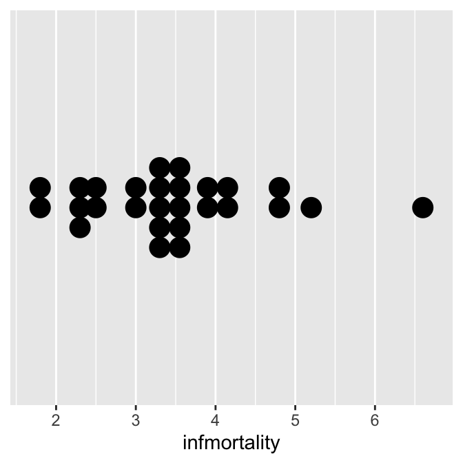 "Dot plot with stackdir = ""center"" (left); With stackdir = ""centerwhole"" (right)"