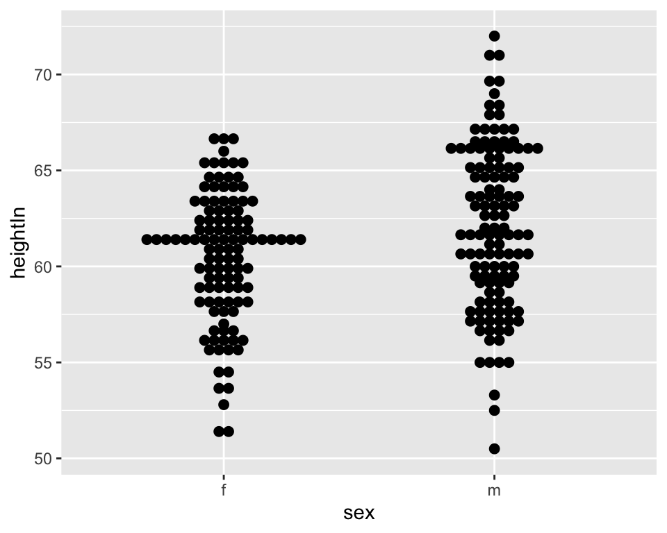Dot plot of multiple groups, binning along the y-axis