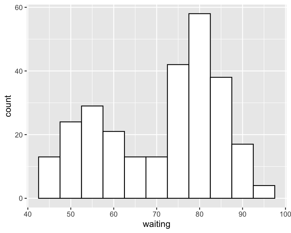 Histogram with binwidth = 5 and with different colors (left); With 15 bins (right)