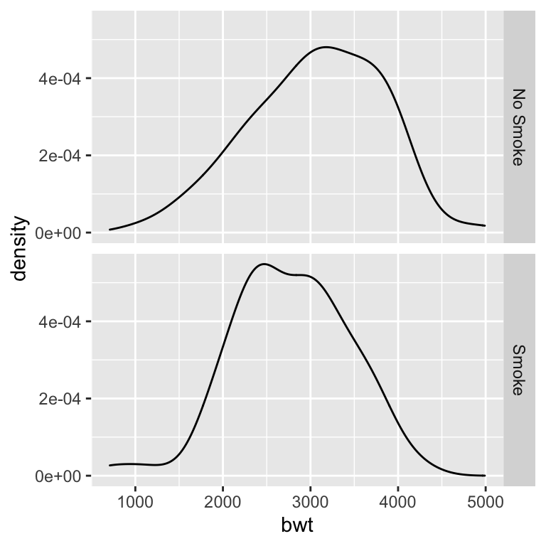 Density curves with facets (left); With different facet labels (right)