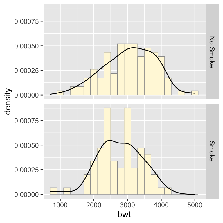 Density curves overlaid on histograms
