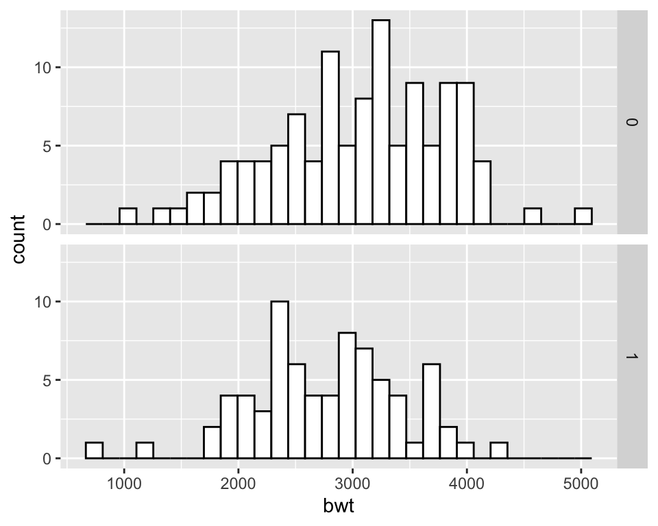 Two histograms with facets (left); With different facet labels (right)