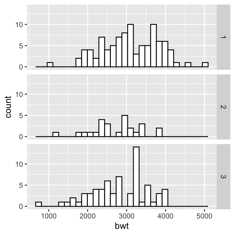 "Histograms with the default fixed scales (left); With scales = ""free"" (right)"
