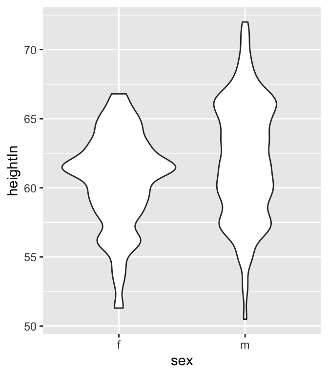 Violin plot with more smoothing (left); With less smoothing (right)