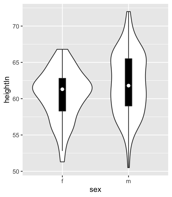 A violin plot with box plot overlaid on it