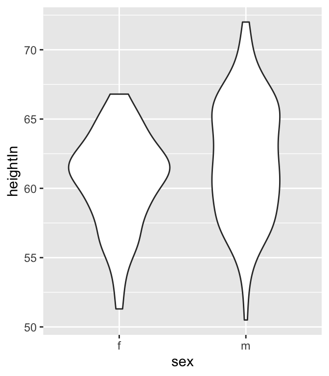 Violin plot with area proportional to number of observations
