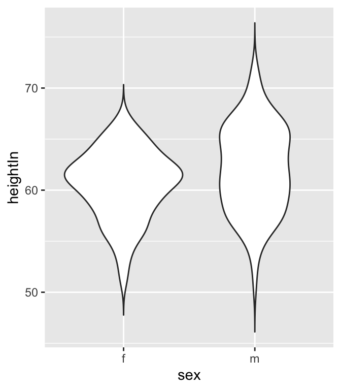 A violin plot with tails