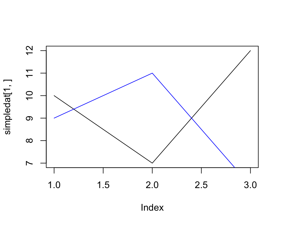A line graph made with plot() and lines()
