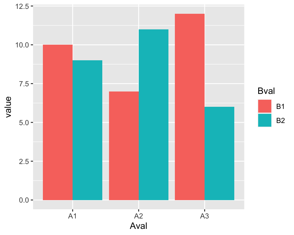 A bar graph made with ggplot() and geom_col()