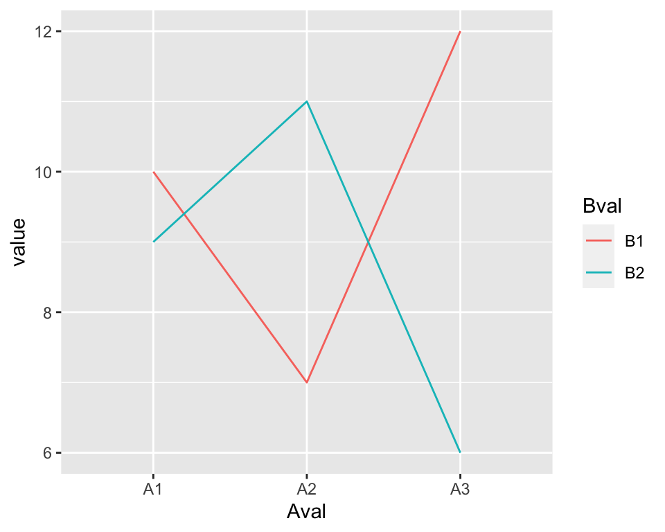 A line graph made with ggplot() and geom_line()