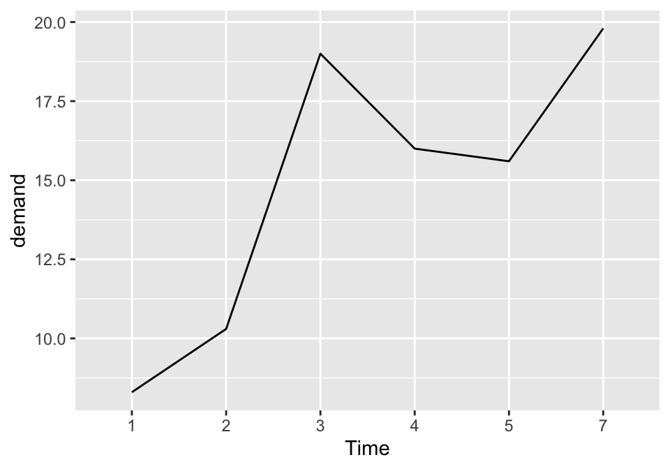 Basic line graph with a factor on the x-axis (notice that no space is allocated on the x-axis for 6)
