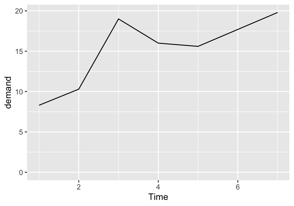 Line graph with manually set y range