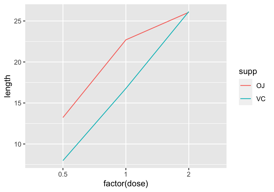 Line graph with continuous x variable converted to a factor