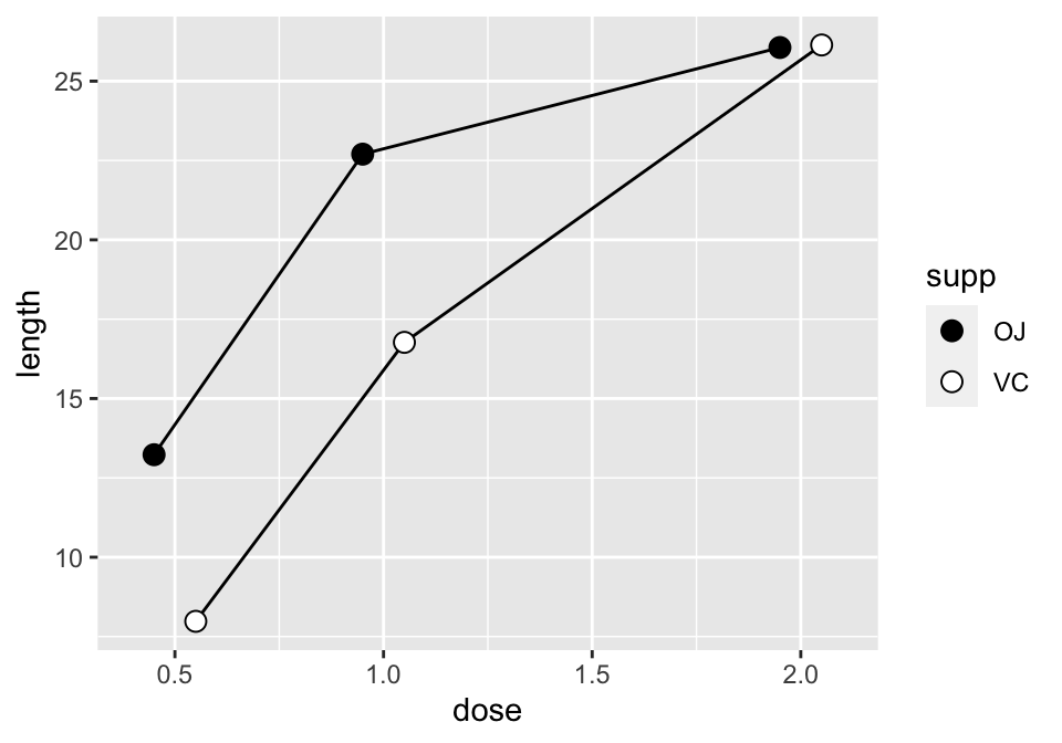 Line graph with manually specified fills of black and white, and a slight dodge